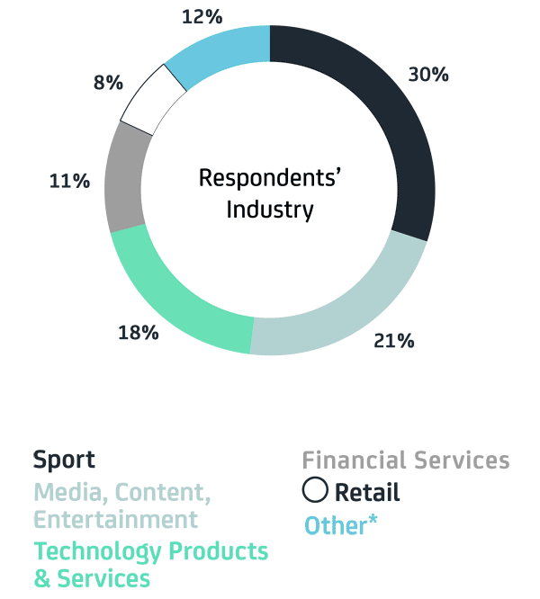 Survey Respondents' Industry